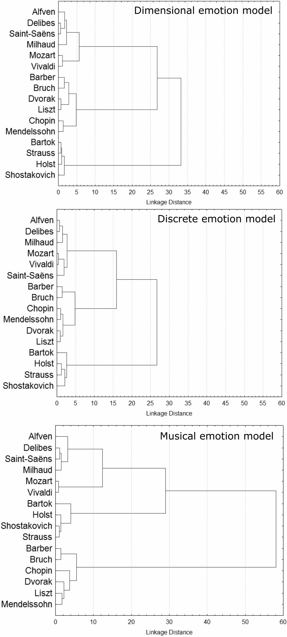 512 ZENTNER, GRANDJEAN, AND SCHERER musical excerpts. A scale that reflects music-relevant emotions should have a higher power of discrimination compared with a scale that does not.