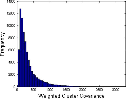 Table 2 The area under the curve (AUC) for each feature dimension split according to weighted cluster covariance Feature Loose clusters (AUC) Tight clusters (AUC) Fig.