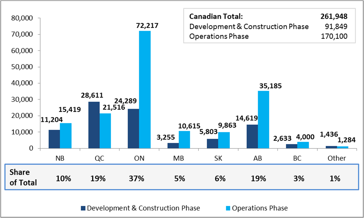 Project Full-Time-Equivalent (FTE) job impacts The below chart illustrates the estimated total (direct + indirect + induced impacts) FTE job creation by province for the development and construction