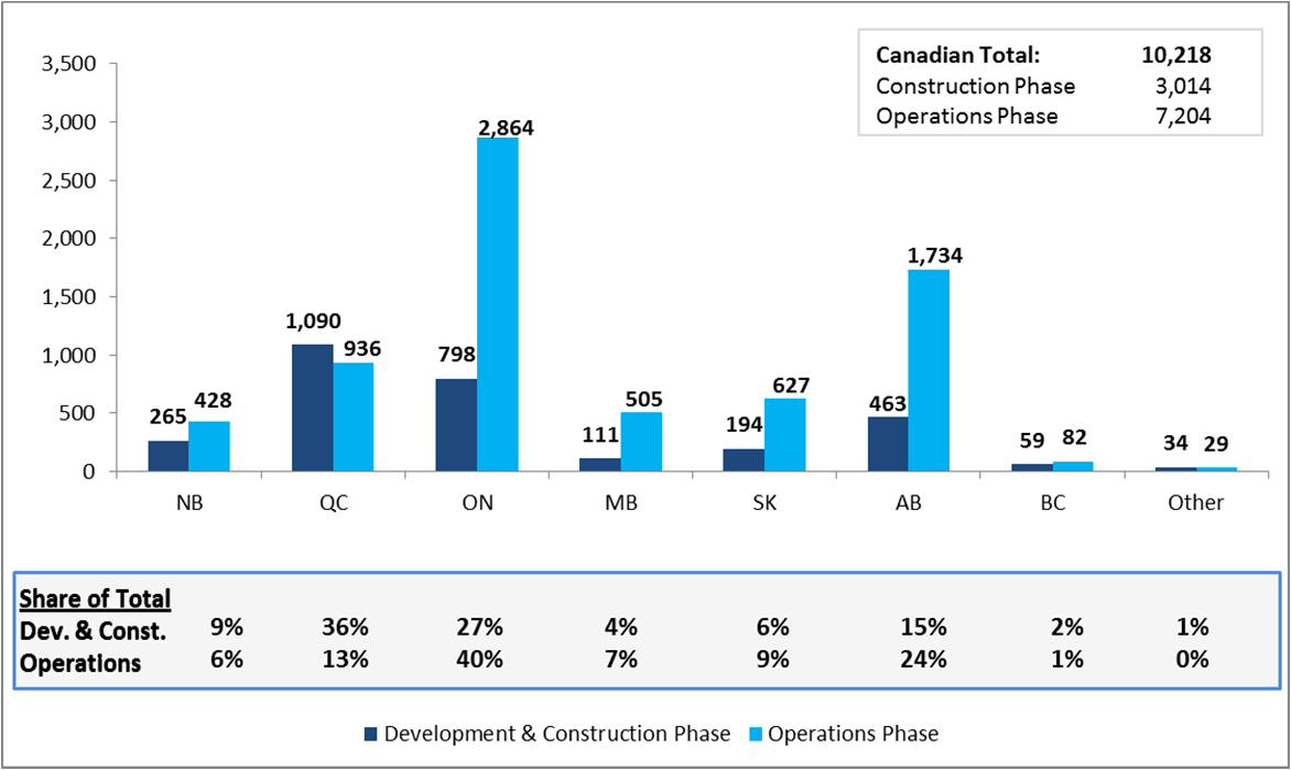 Project tax revenue impacts Figure 12 illustrates the expected total tax revenue distribution by province in absolute terms and share of total.