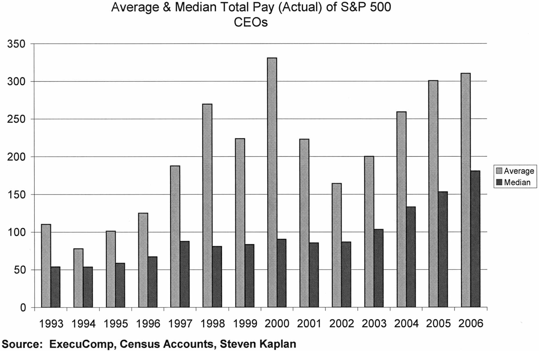 6 Academy of Management Perspectives May Figure 4 household income. Again, average and median CEO pay peaked in 2000 and 2001. Average CEO pay peaked in 2000 at more than 300 times the median U.S.