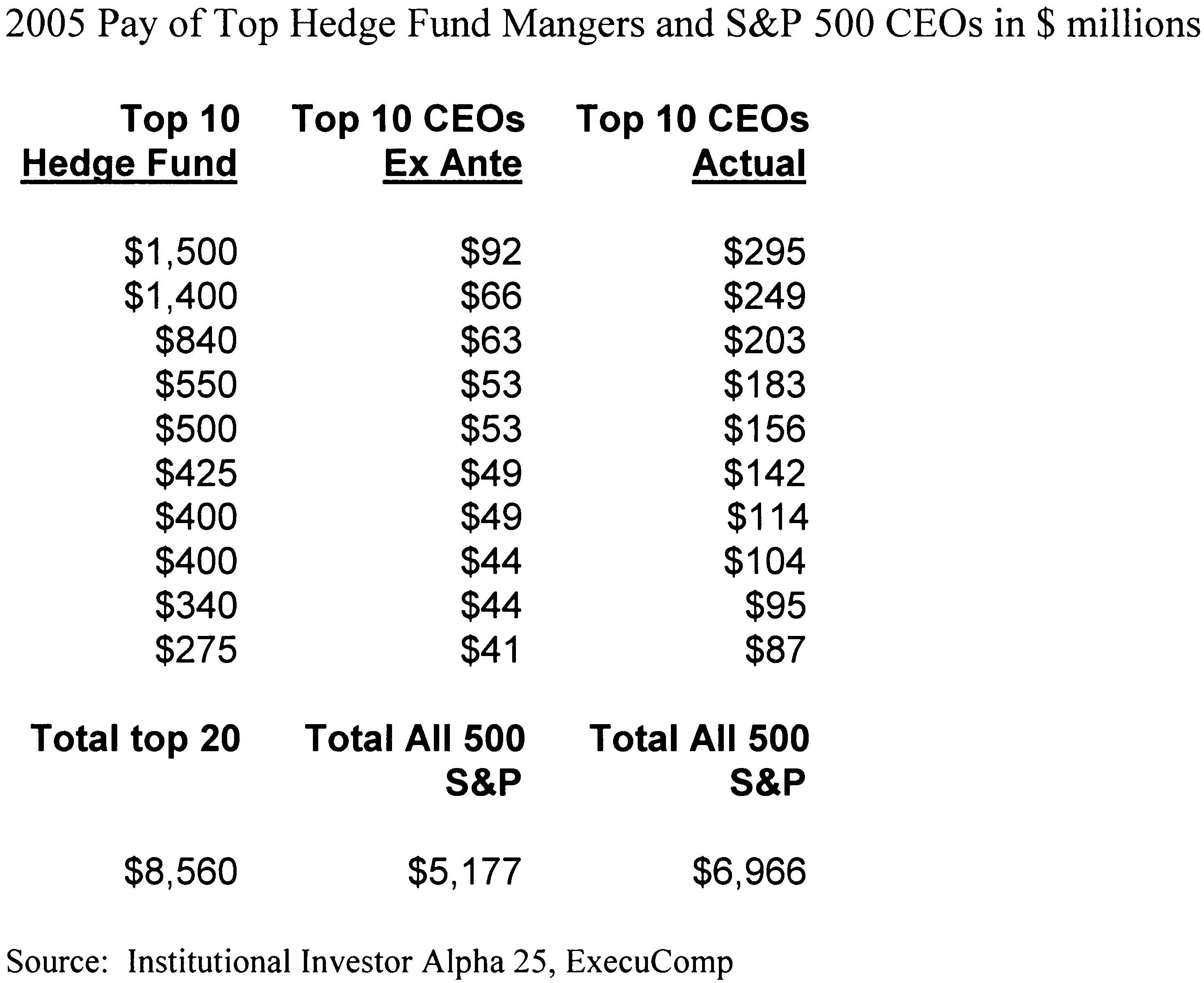 2008 Kaplan 7 Figure 5 Larger firm size increases the returns on hiring a more productive CEO. They then showed empirically that the market values of large U.S.