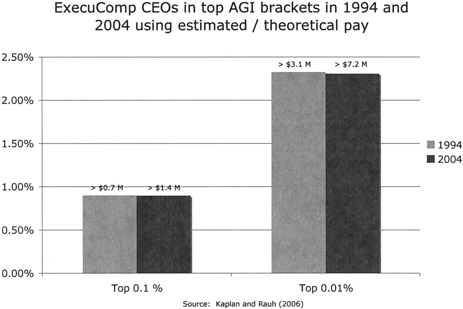 8 Academy of Management Perspectives May Figure 6 F6 F7-9 2004 than they were in 1994.