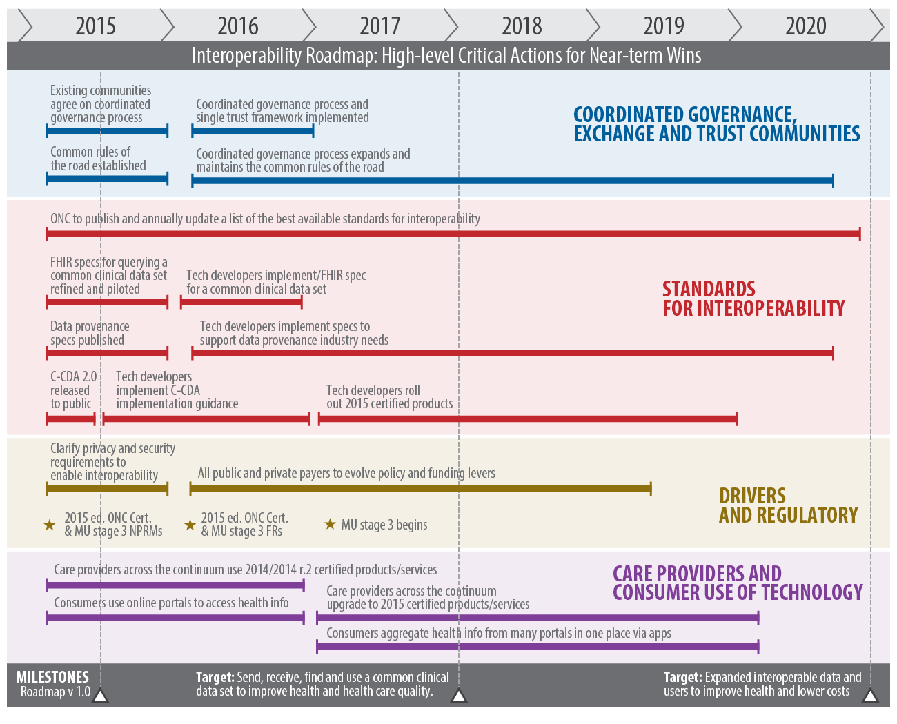 Figure 2: Timeline of Select High-Level Critical Actions for