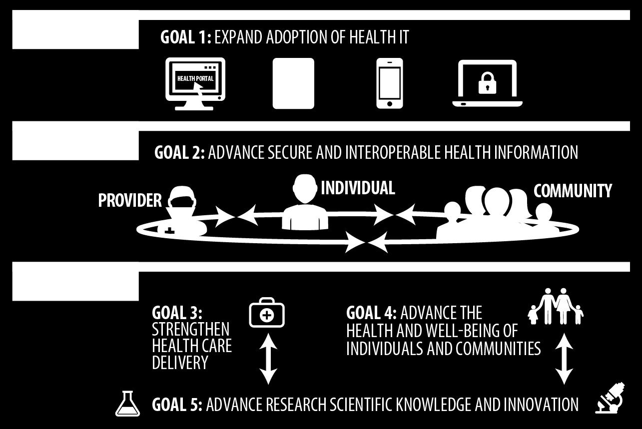 7 This Nationwide Interoperability Roadmap describes a path for achieving the Strategic Plan s second goal (advance secure and interoperable health information) which helps the entire nation realize