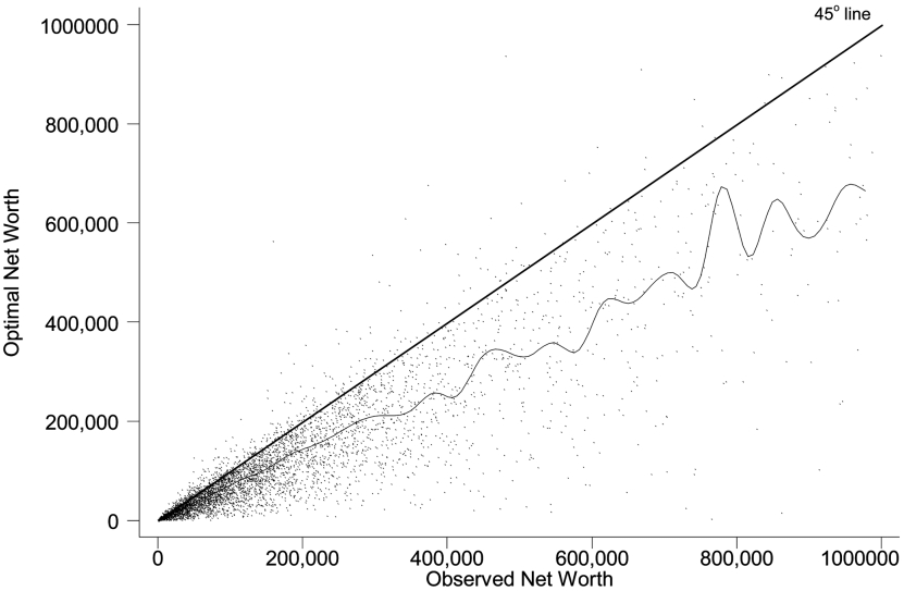 626 journal of political economy Fig. 2. Scatter plot of optimal and actual wealth. Observed net wealth is constructed from the 1992 HRS.