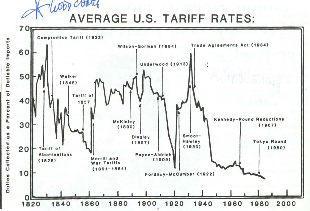 2H1930 Trade Wars, Economic Weakness, Financial Losses, and the Smoot-Hawley Tariff Act The economic weakness was global as well as domestic.