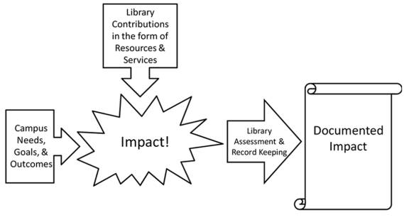 LEARNING OUTCOMES AND THE ACADEMIC LIBRARY 67 Fig. 1. Library impact model in how each library element contributes to learning outcomes.