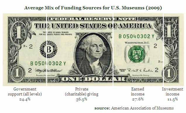 On average, U.S. museums derive nearly 12 percent of revenue from investments.