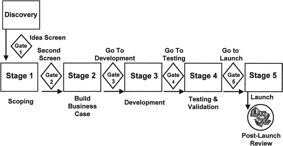 Figure 1. Many fi rms use a Stage-Gate system to drive development projects to commercialization. Shown here is a fi ve-stage, fi ve-gate process typically used for major new product projects.
