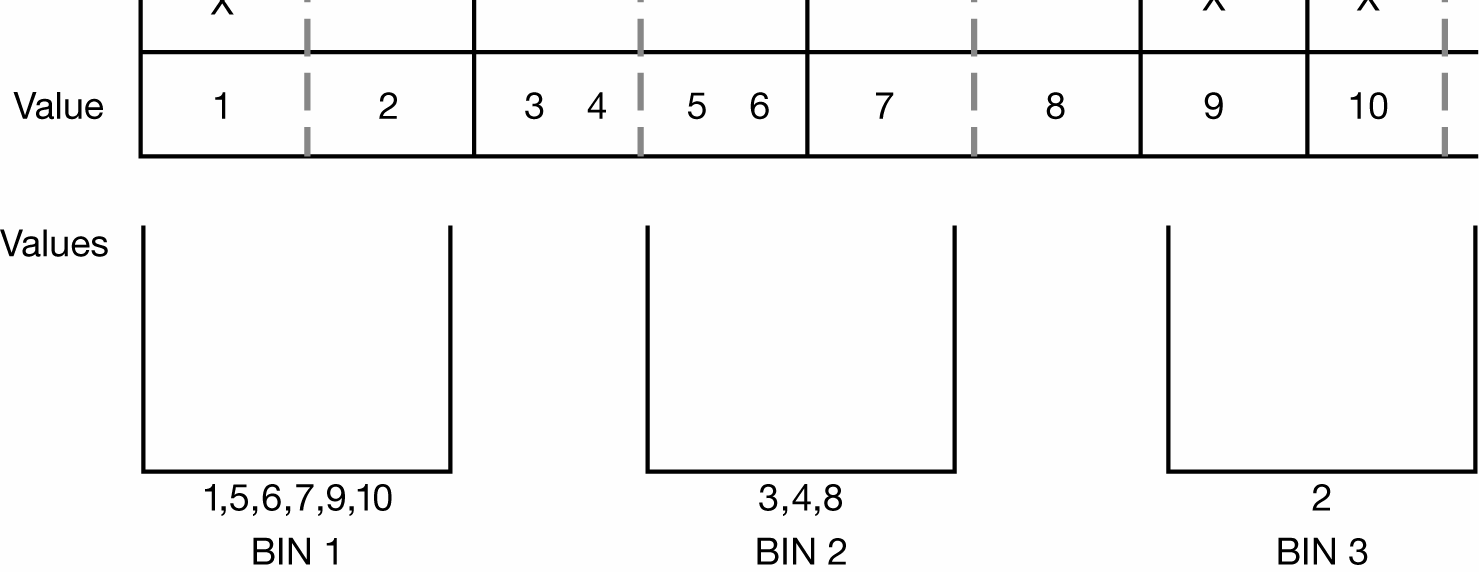 If a completely unordered grouping of the categorical codes is requested as would be the case if the input was defined as nominal then the 3 bins as shown in the bottom of Figure 1.