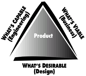 Desirability Larry Keeley of the Doblin Group has created an intriguing conceptual model of three primary qualities in high-technology business.