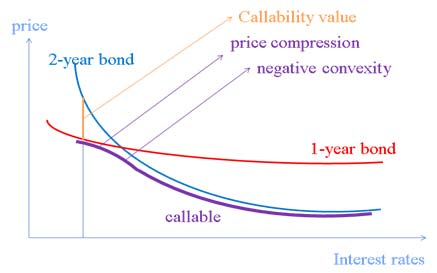 As explained above, this behavior of duration (increase when interest rates increase) creates negative convexity.