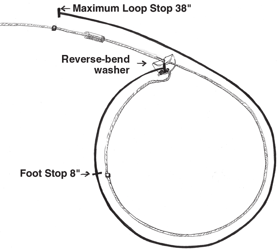 The maximum and minimum loop size for cable restraints is easily measured by circumference.