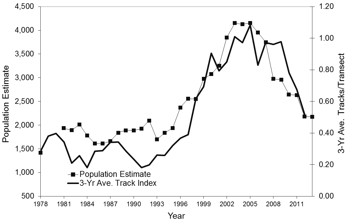 Figure 5. Prehunt bobcat population estimates and 3-year mean numbers of bobcat tracks observed per transect in winter track surveys, 1978-2013.