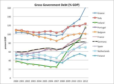 Design Failures in the Eurozone recession-induced decline in government revenues. As a result, the government debt/gdp ratios started increasing very fast after the eruption of the financial crisis.