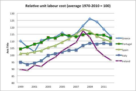 Design Failures in the Eurozone These internal devaluations have come at a great cost in terms of lost output and employment in the debtor countries.