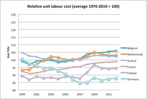 Paul De Grauwe Figure 7: Relative unit labour costs II Source: European Commission, Ameco We obtain a similar conclusion from Figure 8.