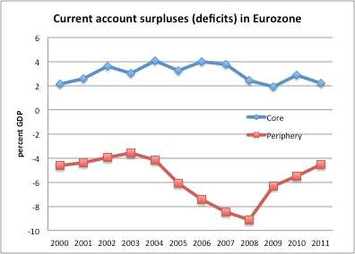 Design Failures in the Eurozone Figure 8: Current account surpluses (deficits) in the Eurozone Source: European Commission Note: Core countries are Austria, Belgium, France, Germany, Netherlands,