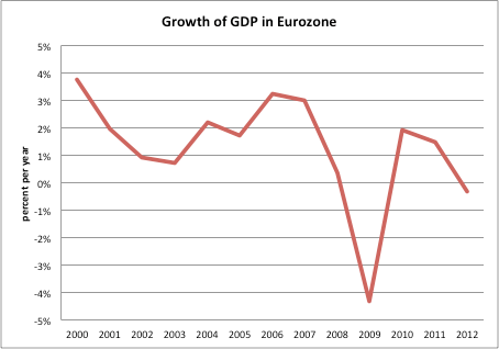 Paul De Grauwe Figure 9: Growth of GDP in the Eurozone Source: European Commission, AMECO Yet, macroeconomic policies in the Eurozone could be organized differently.