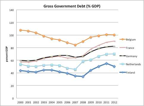 Paul De Grauwe Figure 10: Gross Government debt