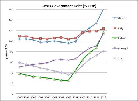 11: Gross Government debt ratios in debtor