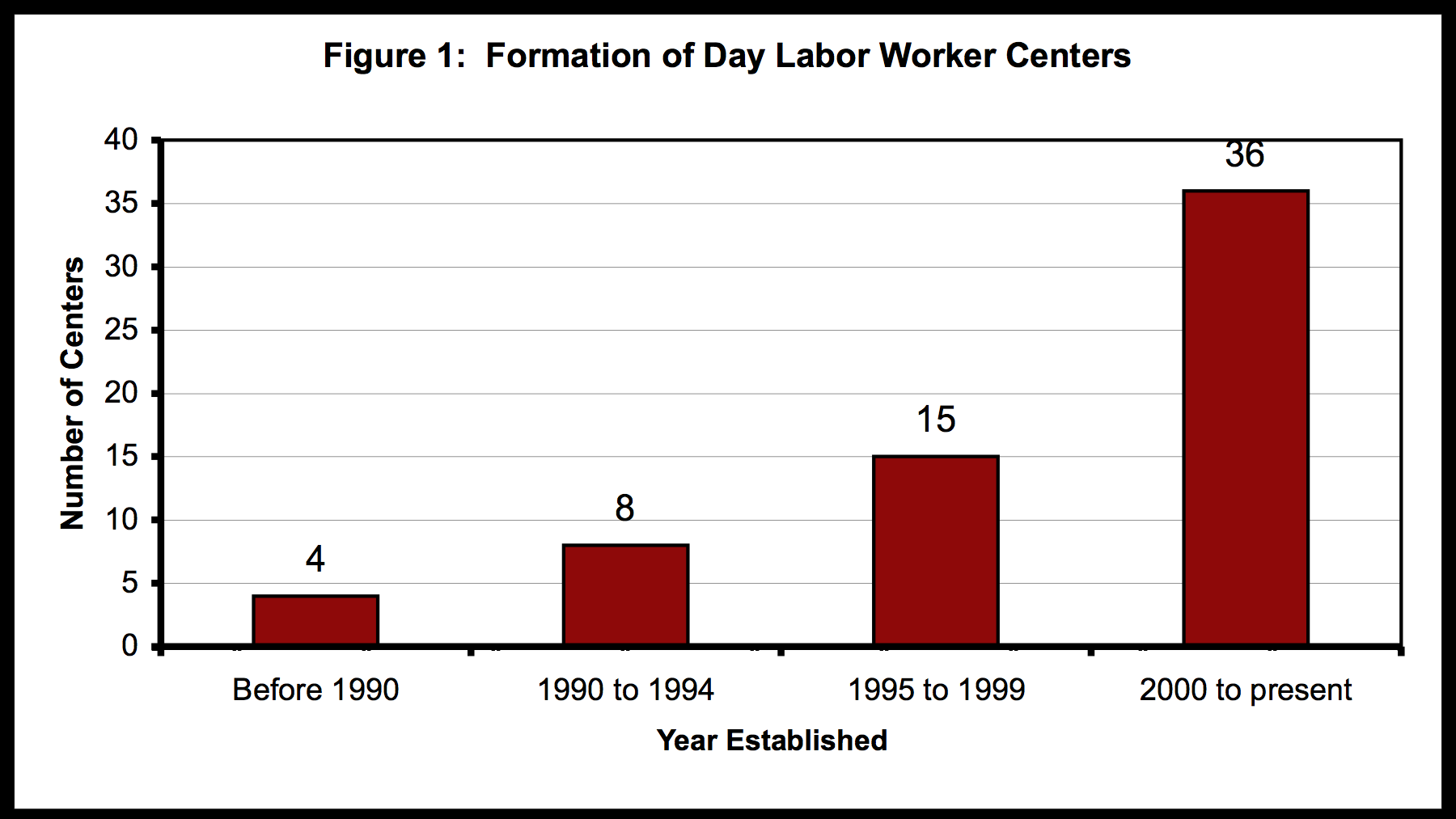 Source: Worker Center Survey, 2004 Source: National Day Labor Survey, 2004.