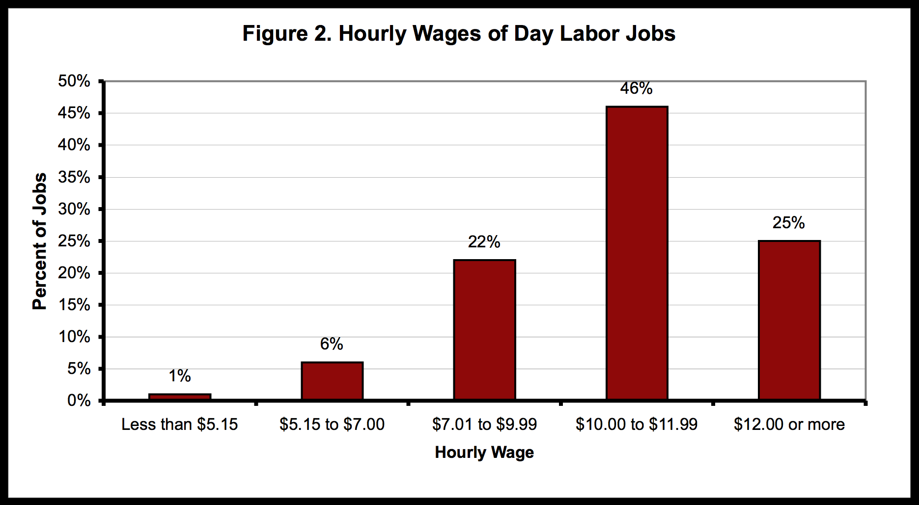 Source: National Day Labor Survey, 2004.