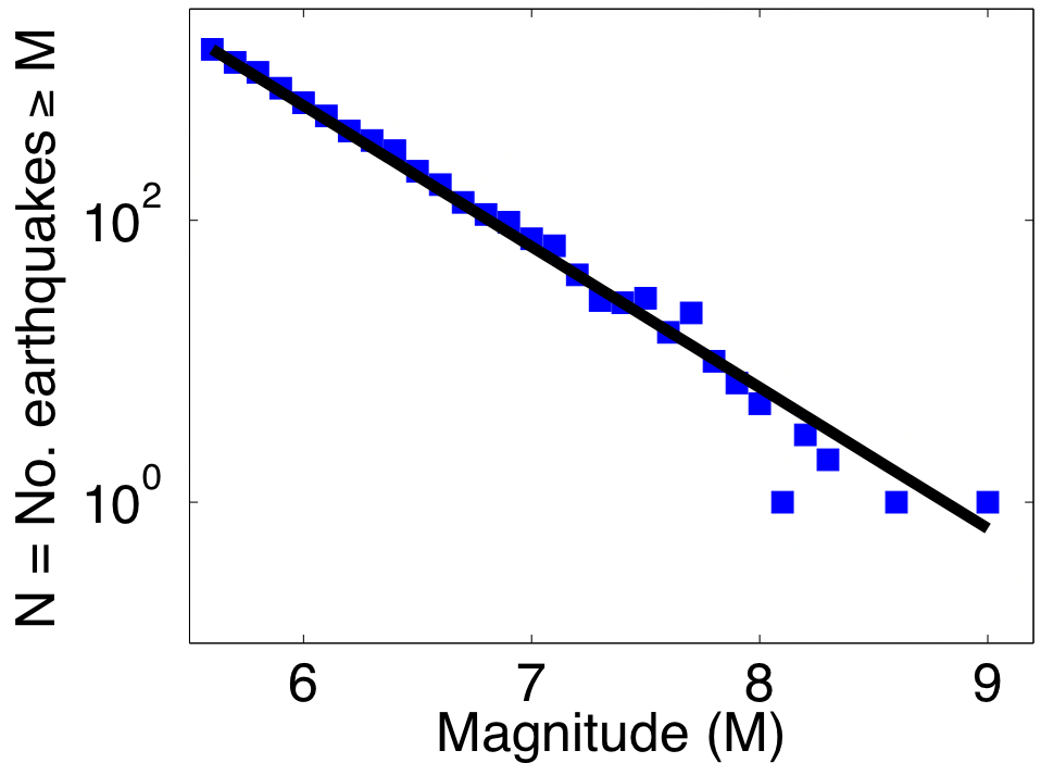 Test for magnitude randomness Take magnitudes, above the completeness threshold, from the California and Global catalog.