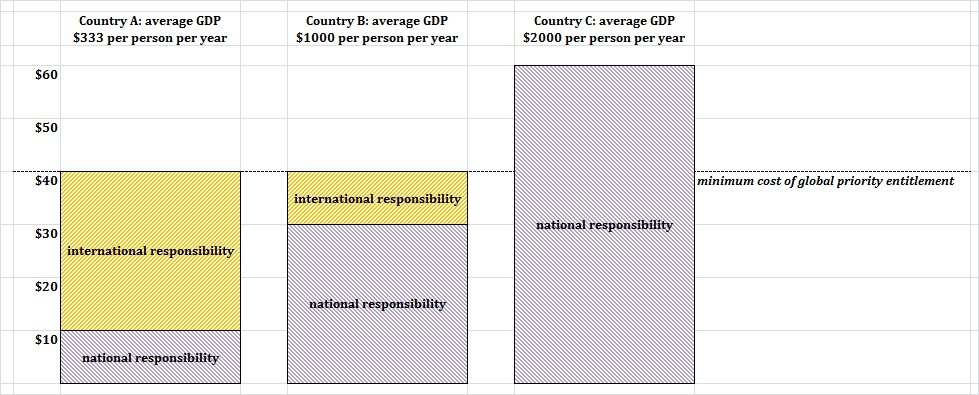Figure 9. Where national and international responsibilities meet Country A has a GDP per person of $333.