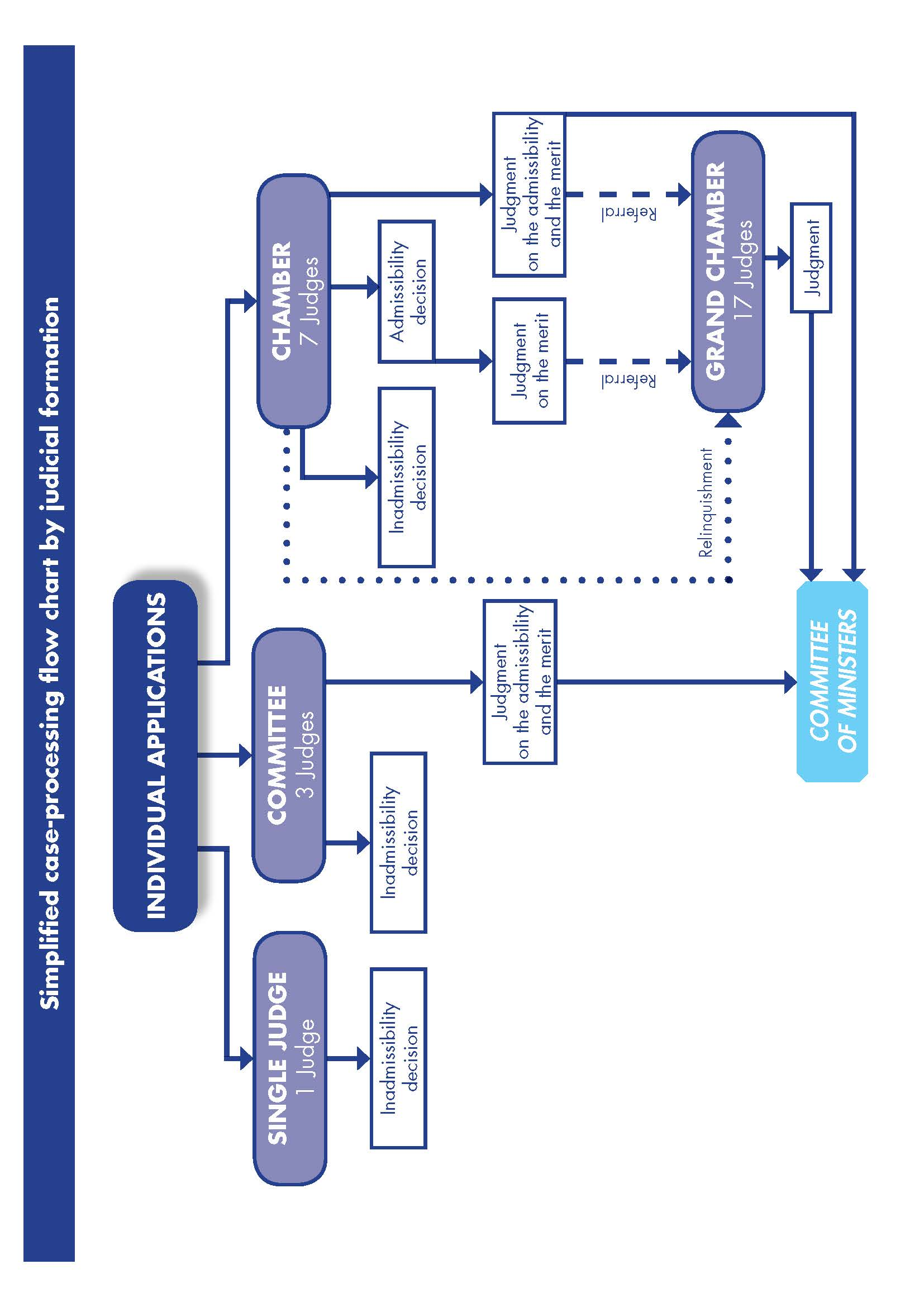 Simplified case processing flow chart by judicial