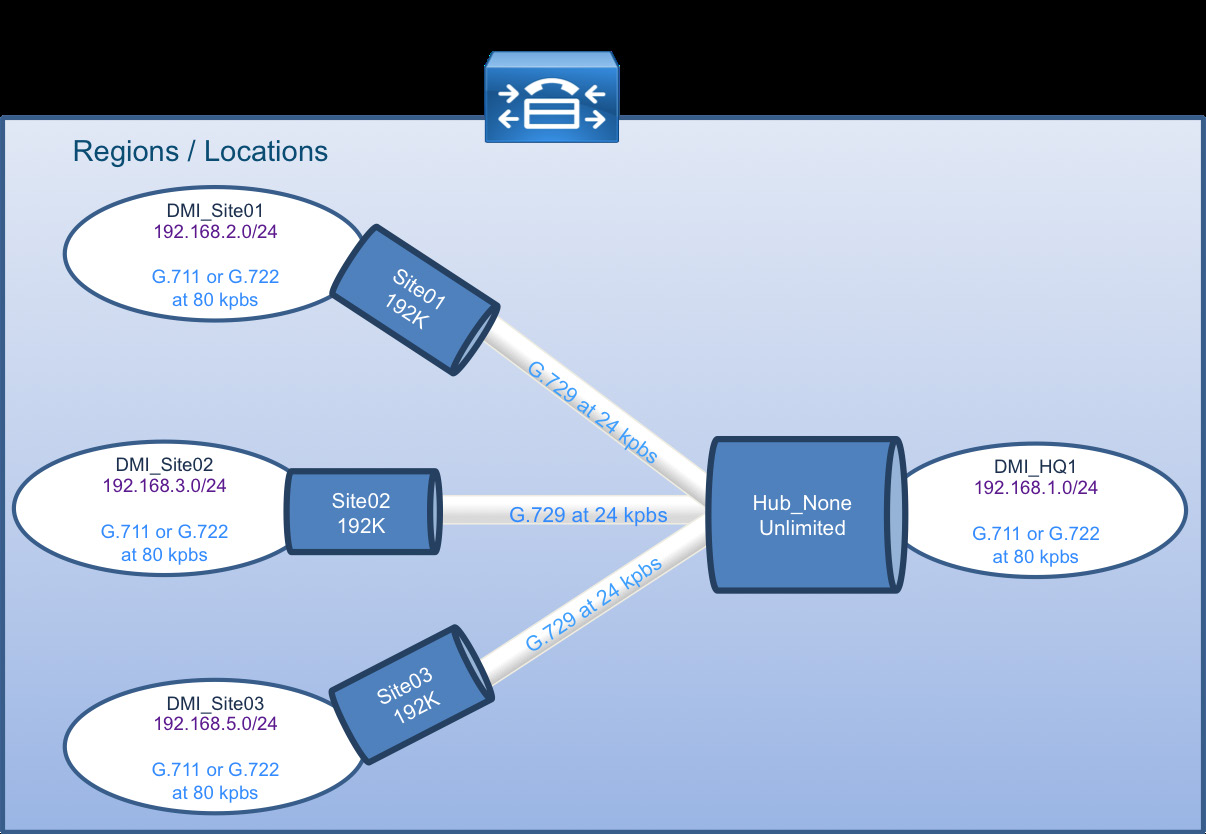 Call Admission Control The default design is a hub-and-spoke topology in which each remote site is connected to the headquarters site over a bandwidth-constrained WAN.