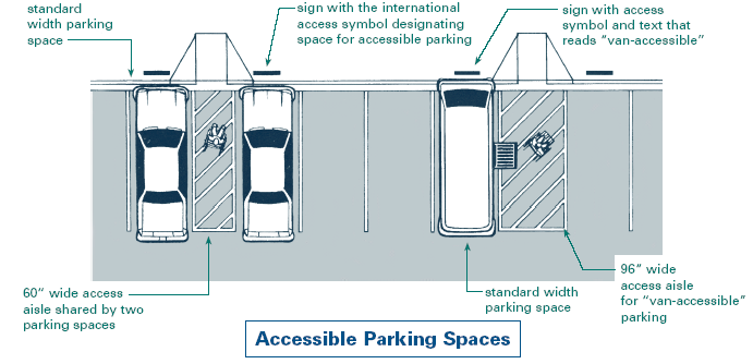 Access Aisles It is against the law to park in access aisles. Anybody who parks in an access aisle will be fined: $50.00 for the first offense $100.