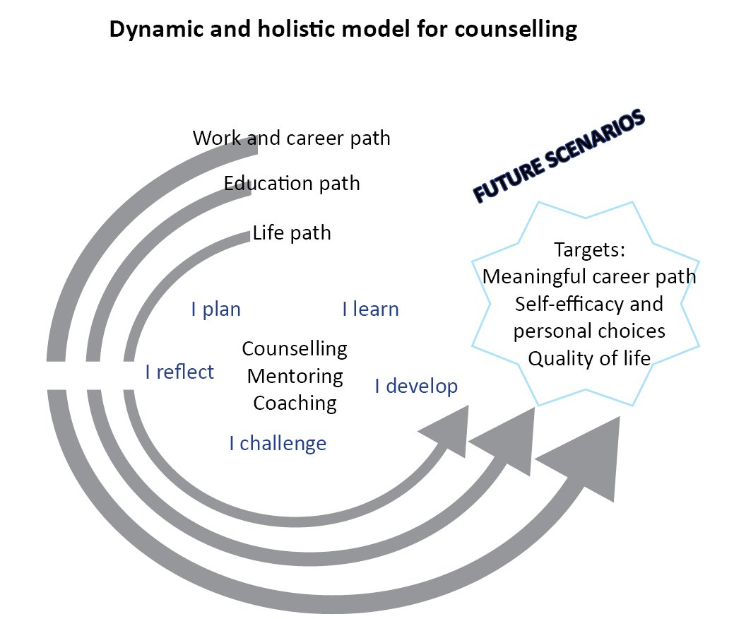 Figure 2. The dynamic and holistic model for counselling (Römer-Paakkanen, 2011).