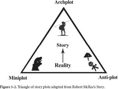 One of the best books written about it is Story, by Robert McKee. McKee identifies three types of plot and describes their structure by using a triangle (see figure 3-2).