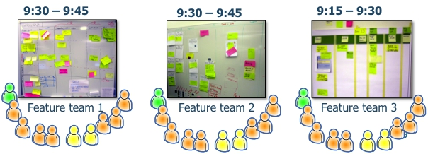 Two of the teams meet at 9:30, one of the team meets at 9:15 (each team decides their own meeting time).