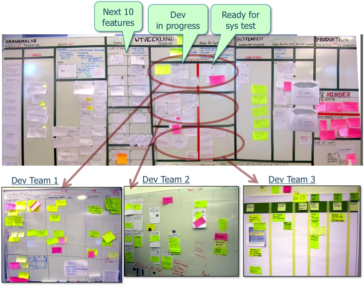 The team then breaks the work into tasks and writes those down as stickynotes tied to that feature.