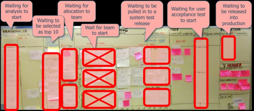 The reason for that buffer was that the teams previously had a more Scrum- like model with sprints, so at each team- local sprint planning meeting they would commit to a specific set of features.
