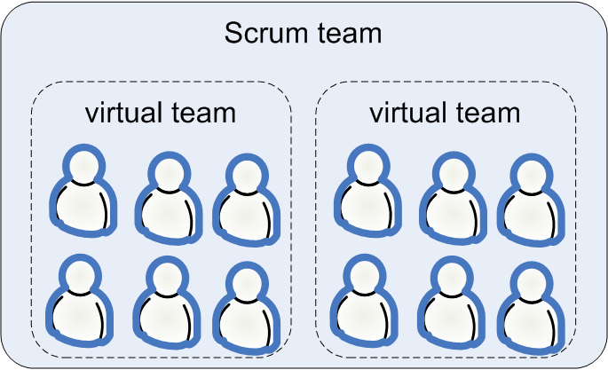 100 SCRUM AND XP FROM THE TRENCHES Virtual teams How do you know if you made the right or wrong decision with respect to the big team vs. many teams tradeoff?