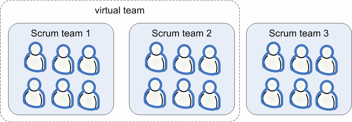 But when you start looking at who talks to whom during the sprint, you notice that the team has effectively split into two sub-teams. Example 2: You choose to have three smaller teams.