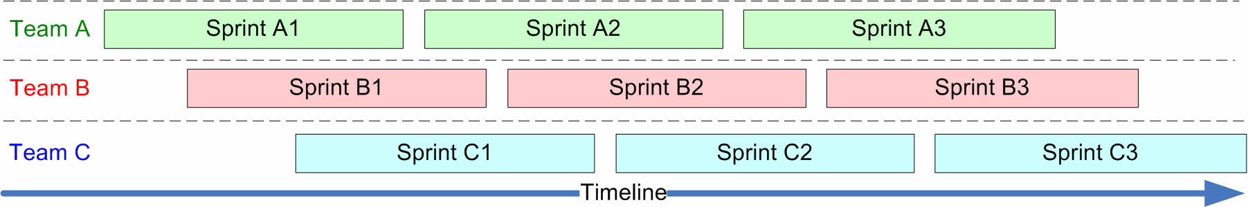 At any given moment in time there would be an ongoing sprint just about to end and a new sprint just about to begin. The product owner s workload would be evenly spread out over time.