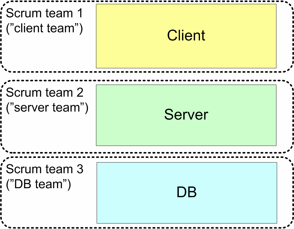 What teams do you create? Approach 1: component-specialized teams One approach is to create component-specialized teams such as a client team, a server team, and a DB team.