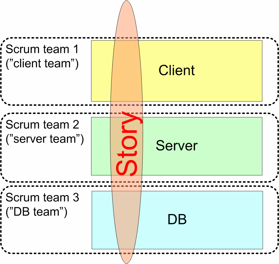 HOW WE HANDLE MULTIPLE SCRUM TEAMS 107 This means all three teams - the client