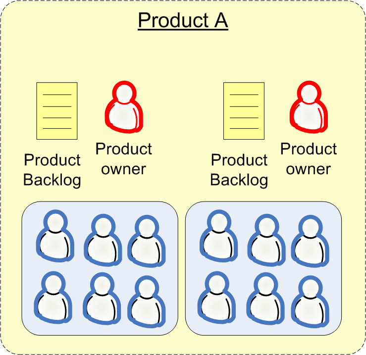 HOW WE HANDLE MULTIPLE SCRUM TEAMS 117 Strategy 3: Multiple product owners, one backlog per owner This is like the second strategy, one product backlog per team, but with one product owner per team