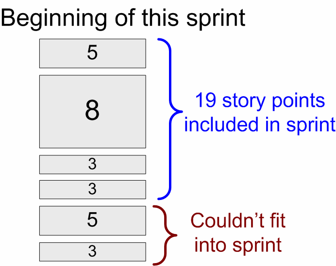 Taking vacations and stuff into account we have 50 man-days next sprint. So our estimated velocity for the upcoming sprint is 20 story points.