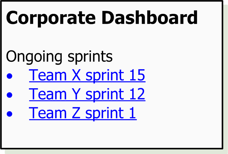 We also have a dashboard page on our wiki, which links to all currently ongoing sprints.