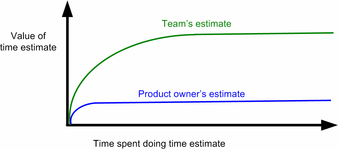 HOW WE DO RELEASE PLANNING AND FIXED PRICE CONTRACTS 77 All that was just a long-winded way of saying: Let the team do the estimates. Don t make them spend too much time.