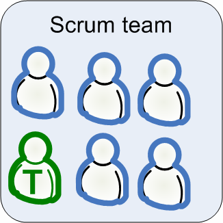 HOW WE DO TESTING 89 Increase quality by putting testers in the Scrum team Yes, I hear both objections: But that s obvious! Scrum teams are supposed to be cross functional!