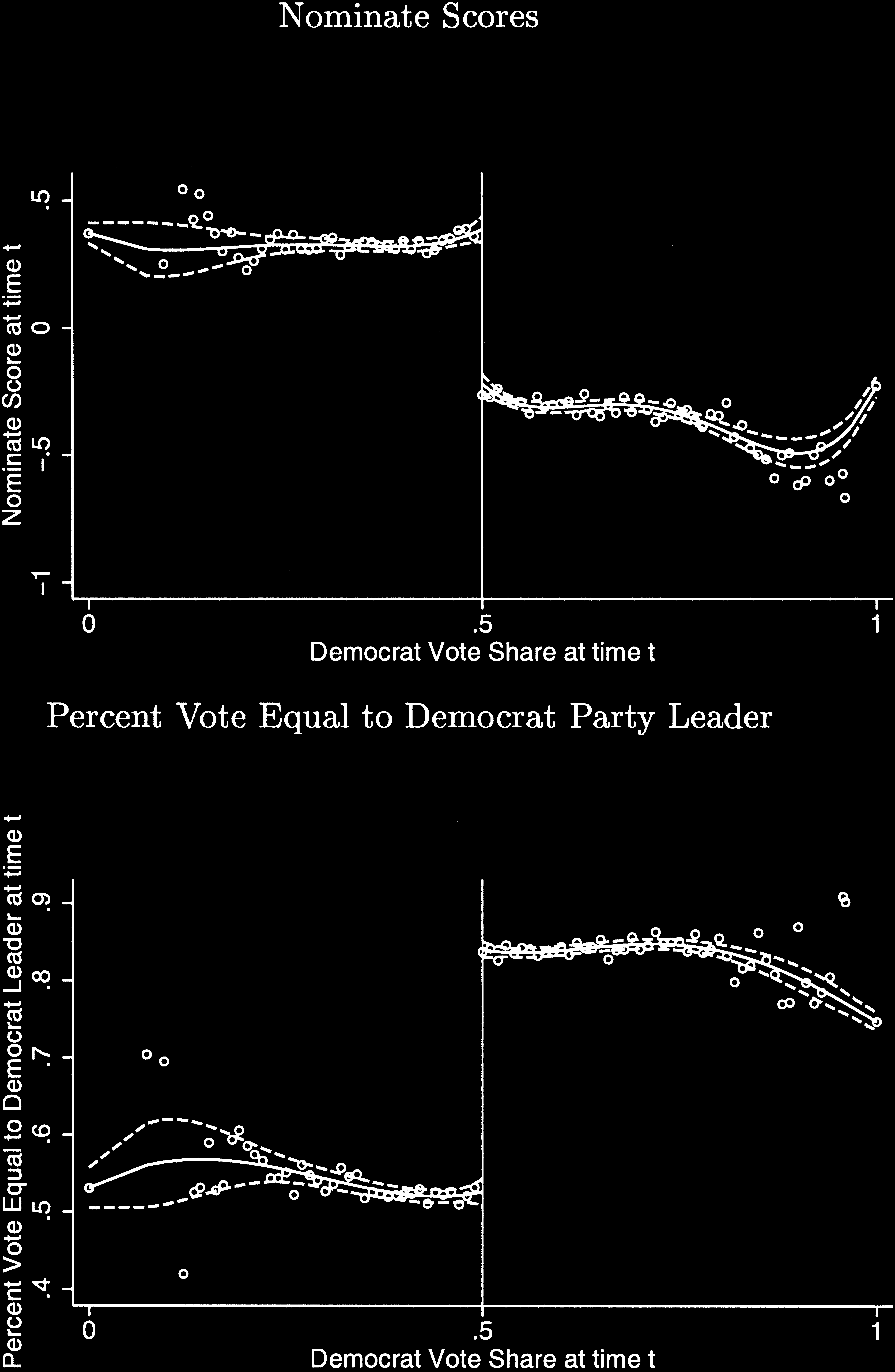 840 QUARTERLY JOURNAL OF ECONOMICS FIGURE VI Nominate Scores, by Democrat Vote Share; and Percent Voted with Democrat Leader, by Democrat Vote Share The top panel plots DW-Nominate scores at time t