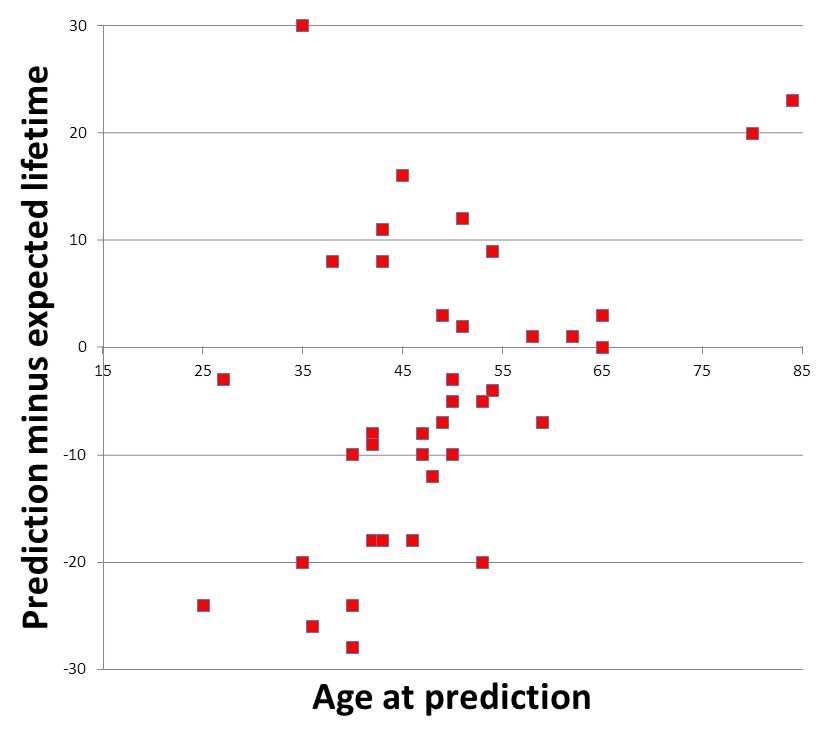 Stuart Armstrong, Kaj Sotala Figure 2: Difference between the predicted time to AI and the predictor s life expectancy, graphed against the predictor s age.